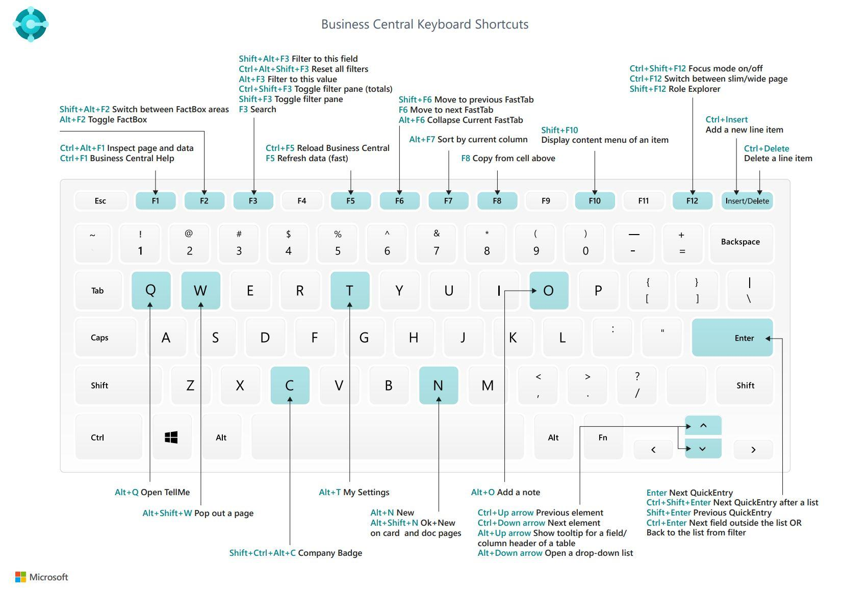 Dynamics 365 Business Central Keyboard Shortcuts Visual